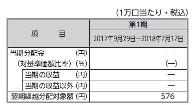 楽天VT_分配金201807
