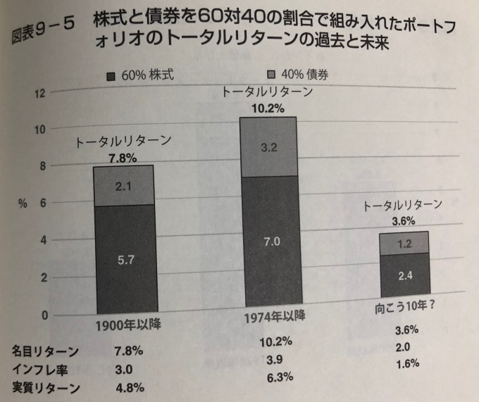 株式6割・債券4割のトータルリターン
