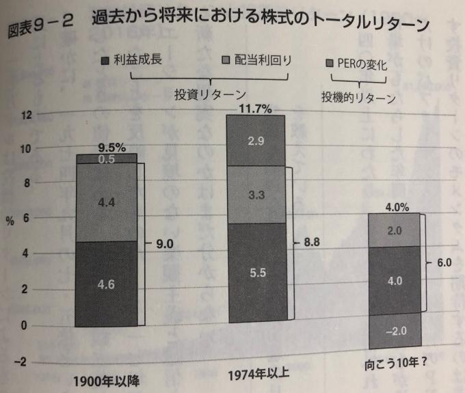 株式のトータルリターン