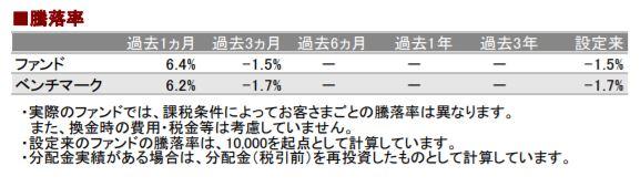 201901騰落率_AC
