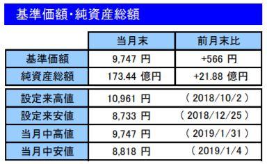 201901基準価額・純資産総額_楽天VT