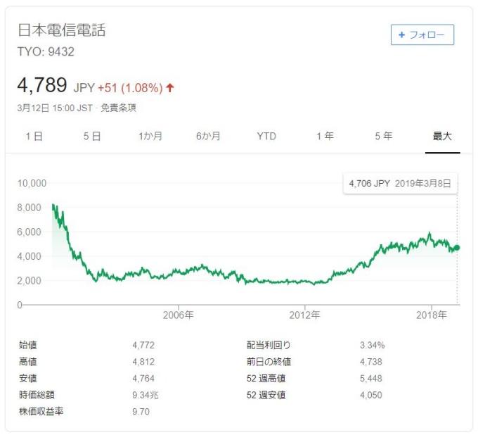 NTTチャート