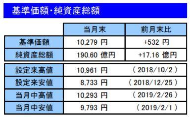 201902基準価額・純資産総額_楽天VT