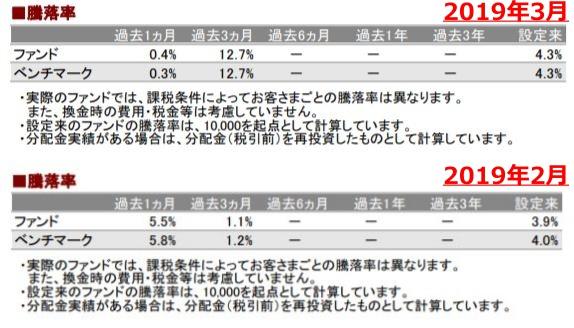201903騰落率_AC-down