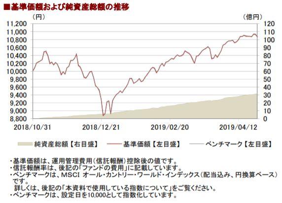 201904基準価額と純資産総額の推移__AC