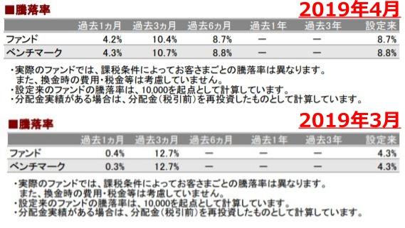 201904騰落率_AC-down