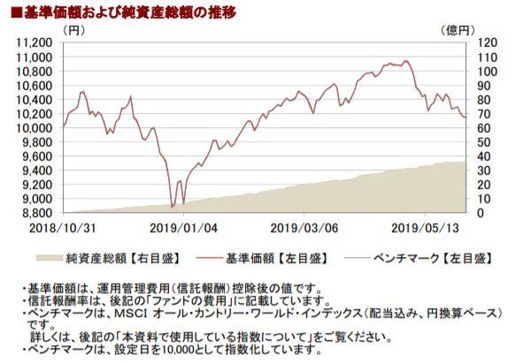 201905基準価額と純資産総額の推移__AC