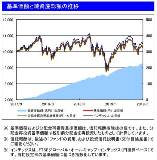 201906基準価額と純資産総額の推移_楽天VT