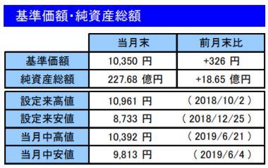 201906基準価額・純資産総額_楽天VT