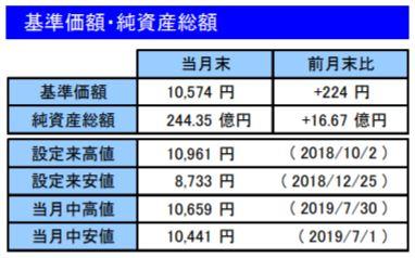 201907基準価額・純資産総額_楽天VT