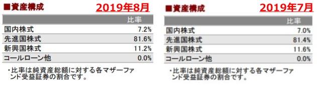 201908資産構成_AC-side