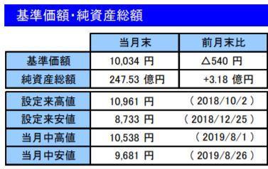 201908基準価額・純資産総額_楽天VT