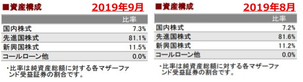 201909資産構成_AC-side