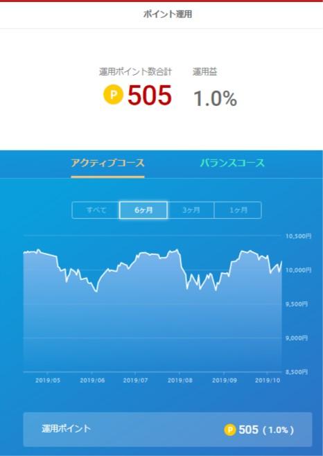 楽天ポイント運用_20191012
