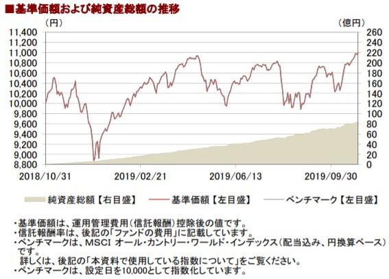 201910基準価額と純資産総額の推移__AC