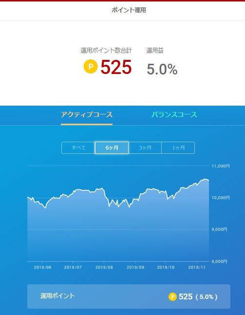 楽天ポイント運用_20191114