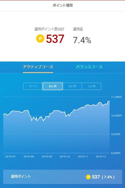 楽天ポイント運用_20191216