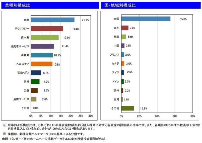 201911業種別・国・地域別構成比_VT
