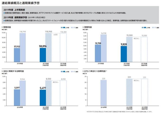 NTT2019年度連結業績概況と通期業績予想