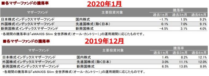 202001各マザーファンドの騰落率_AC-down