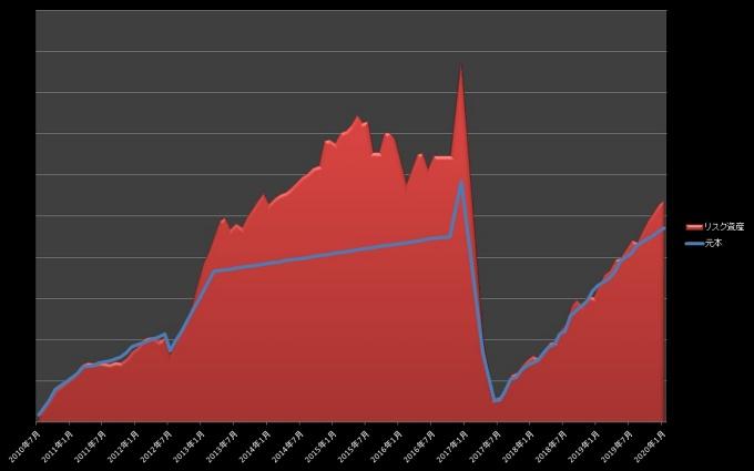 元本・リスク資産推移_202001