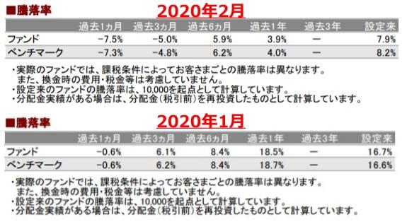 202002騰落率_AC-down