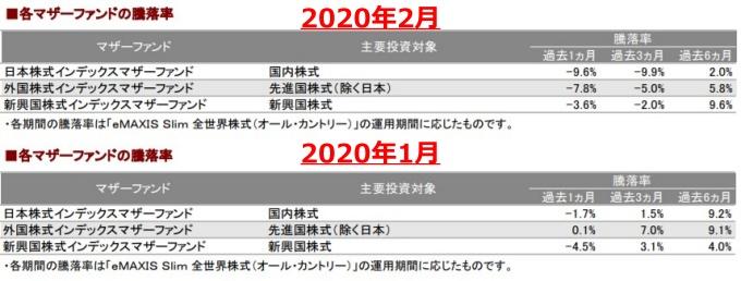 202002各マザーファンドの騰落率_AC-down
