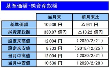 202002基準価額・純資産総額_楽天VT