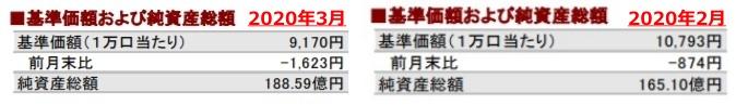 202003基準価額および純資産総額の推移②_AC-side