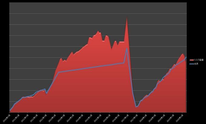 元本・リスク資産推移_202003