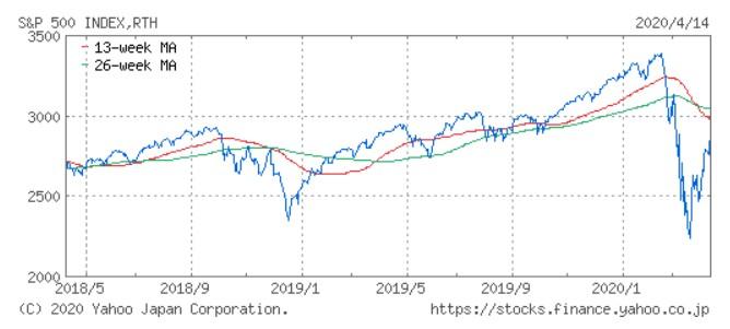 S&P500チャート_20200415(2年間)