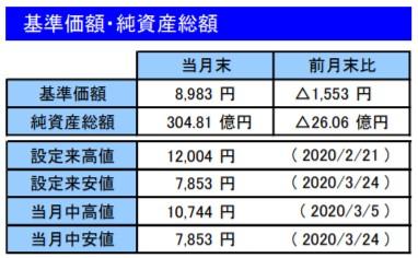 202003基準価額・純資産総額_楽天VT