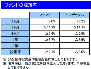 202004ファンドの騰落率_楽天VT