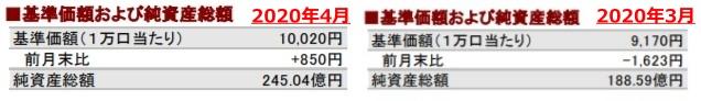 202004基準価額および純資産総額の推移②_AC-side