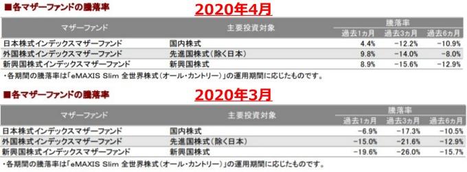 202004各マザーファンドの騰落率_AC-down