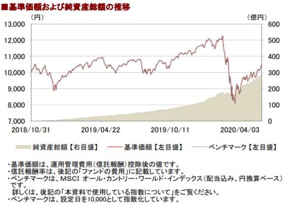 202005基準価額と純資産総額の推移__AC