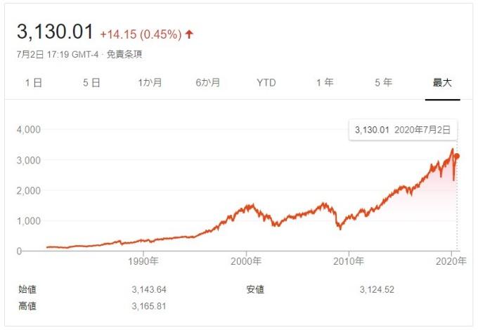 S&P500チャート_全期間_20200702