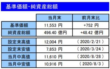 202008基準価額・純資産総額_楽天VT