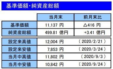 202009基準価額・純資産総額_楽天VT