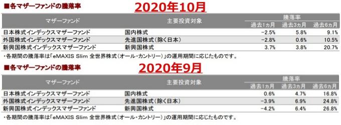 202010各マザーファンドの騰落率_AC-down