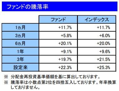 202011ファンドの騰落率_楽天VT