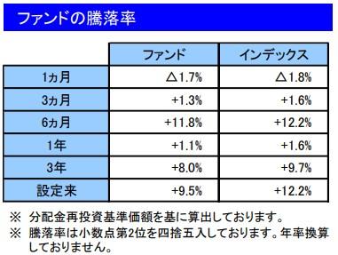 202010ファンドの騰落率_楽天VT