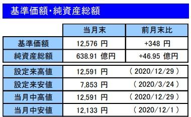 202012基準価額・純資産総額_楽天VT