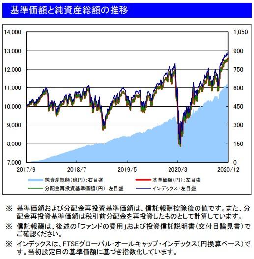 202012基準価額と純資産総額の推移_楽天VT