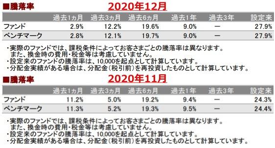 202012騰落率_AC-down