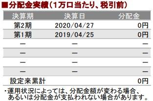 202101分配金実績_AC