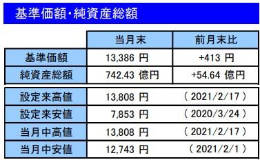 202102基準価額・純資産総額_楽天VT
