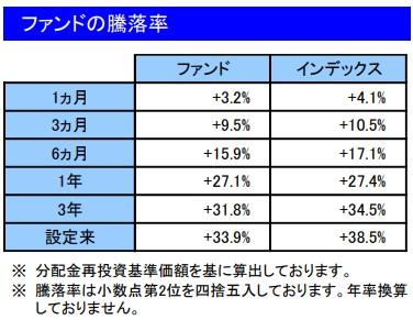 202102ファンドの騰落率_楽天VT
