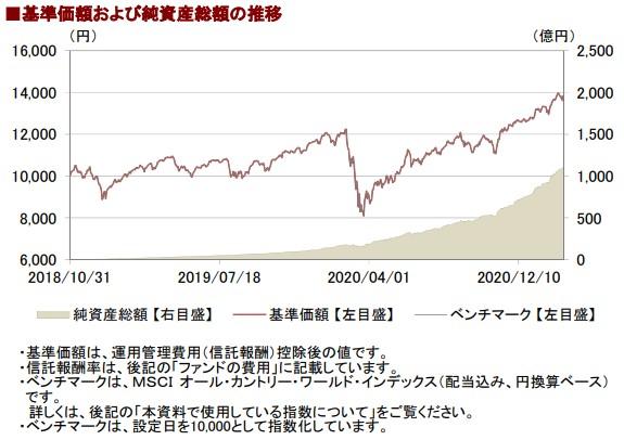 202102基準価額と純資産総額の推移__AC