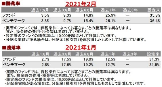 202102騰落率_AC-down